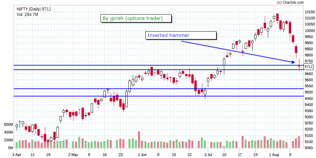 NIFTY_Daily_13-08-2017