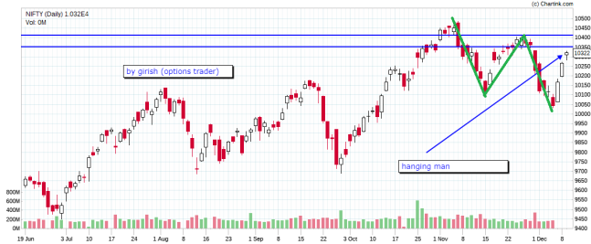 NIFTY_Daily_11-12-2017
